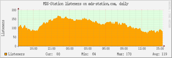 MDS-Station listeners on mds-station.com, daily
