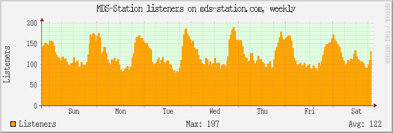 MDS-Station listeners on mds-station.com, weekly