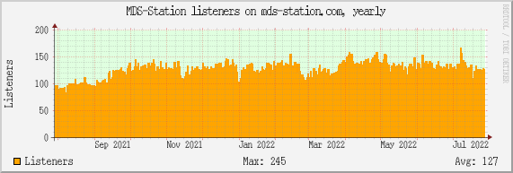 MDS-Station listeners on mds-station.com, yearly