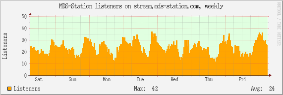 MDS-Station listeners on stream.mds-station.com, weekly